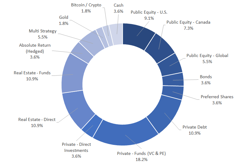 asset allocation - asset class by investment