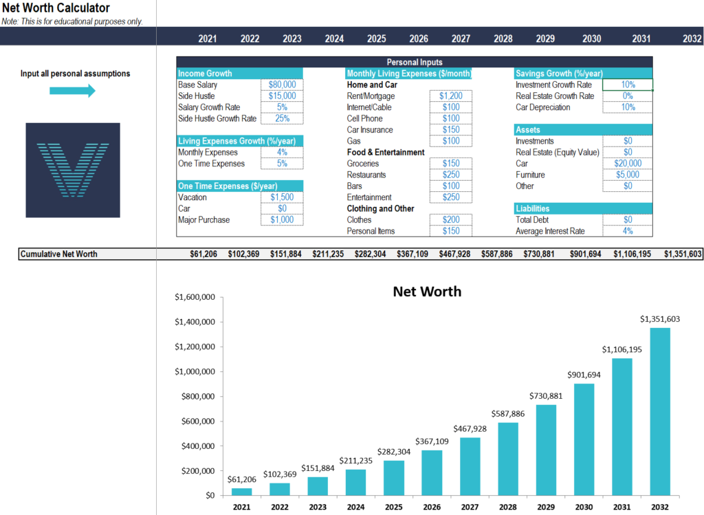 personal budget template download how to have over $1 million net worth